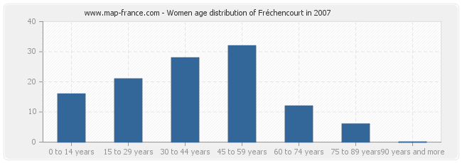 Women age distribution of Fréchencourt in 2007