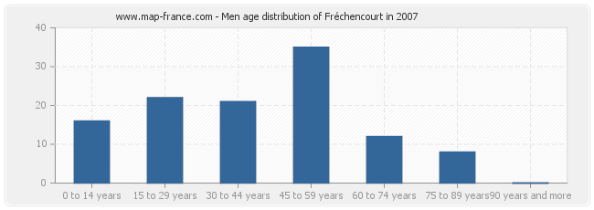 Men age distribution of Fréchencourt in 2007