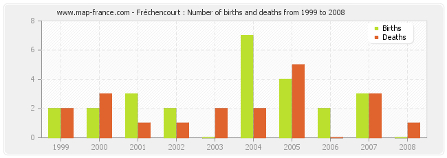 Fréchencourt : Number of births and deaths from 1999 to 2008