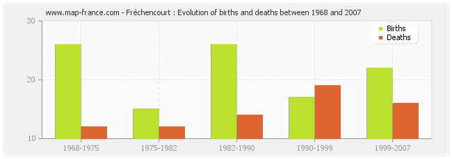 Fréchencourt : Evolution of births and deaths between 1968 and 2007