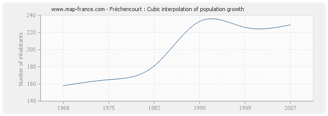 Fréchencourt : Cubic interpolation of population growth