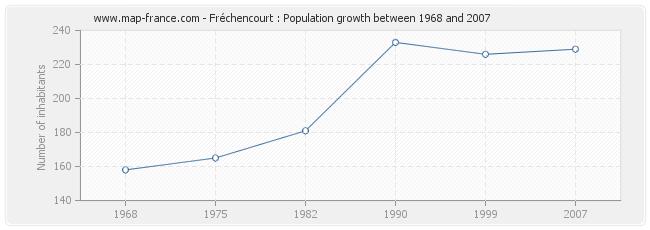 Population Fréchencourt