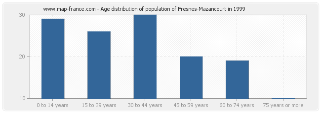 Age distribution of population of Fresnes-Mazancourt in 1999