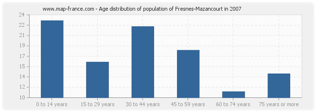 Age distribution of population of Fresnes-Mazancourt in 2007