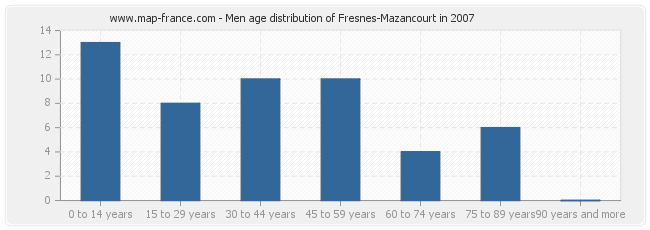 Men age distribution of Fresnes-Mazancourt in 2007