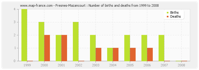 Fresnes-Mazancourt : Number of births and deaths from 1999 to 2008