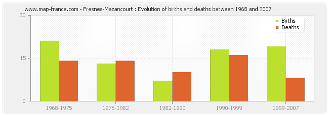 Fresnes-Mazancourt : Evolution of births and deaths between 1968 and 2007