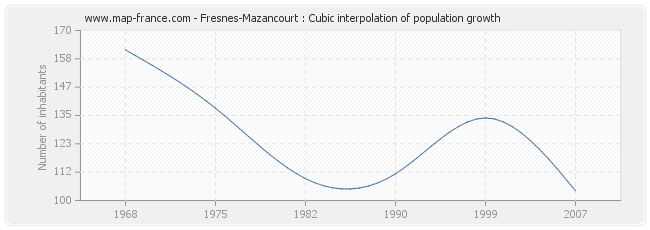 Fresnes-Mazancourt : Cubic interpolation of population growth