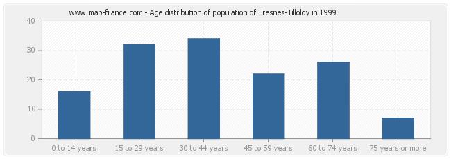 Age distribution of population of Fresnes-Tilloloy in 1999
