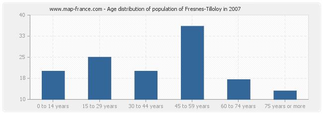 Age distribution of population of Fresnes-Tilloloy in 2007
