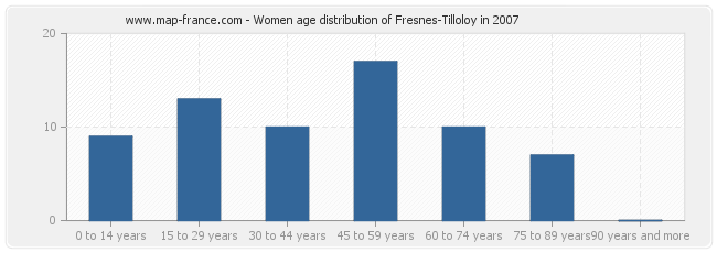 Women age distribution of Fresnes-Tilloloy in 2007