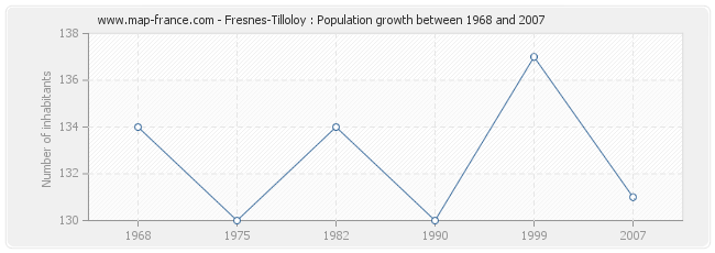 Population Fresnes-Tilloloy