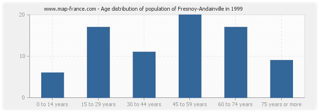 Age distribution of population of Fresnoy-Andainville in 1999