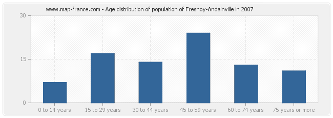 Age distribution of population of Fresnoy-Andainville in 2007