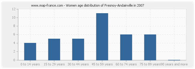 Women age distribution of Fresnoy-Andainville in 2007