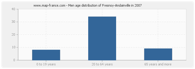 Men age distribution of Fresnoy-Andainville in 2007
