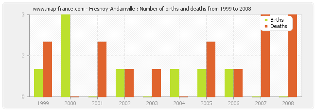 Fresnoy-Andainville : Number of births and deaths from 1999 to 2008