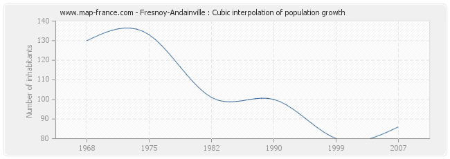 Fresnoy-Andainville : Cubic interpolation of population growth