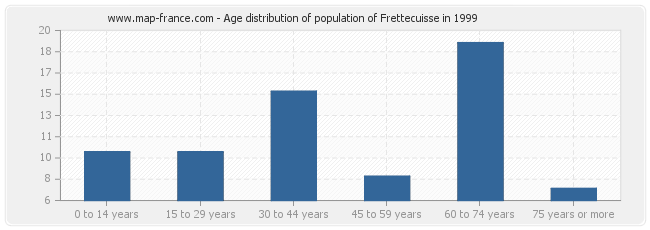 Age distribution of population of Frettecuisse in 1999