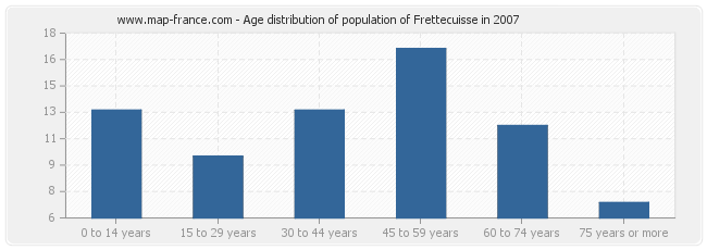 Age distribution of population of Frettecuisse in 2007