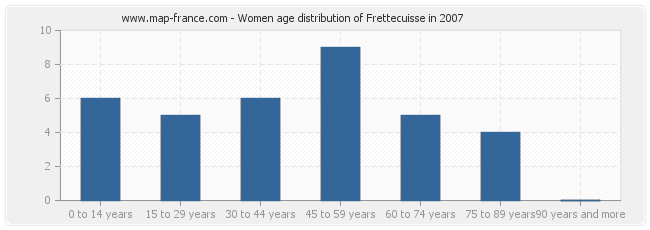 Women age distribution of Frettecuisse in 2007