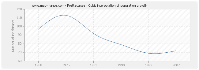 Frettecuisse : Cubic interpolation of population growth
