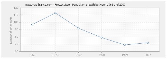 Population Frettecuisse