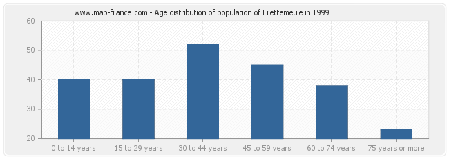 Age distribution of population of Frettemeule in 1999