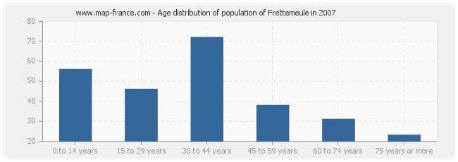Age distribution of population of Frettemeule in 2007