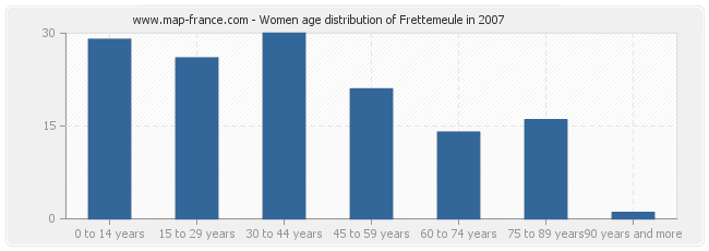 Women age distribution of Frettemeule in 2007