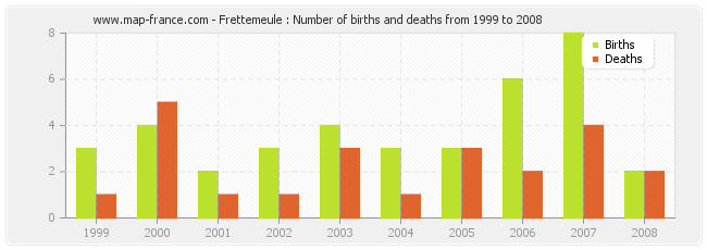 Frettemeule : Number of births and deaths from 1999 to 2008