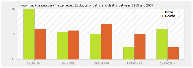 Frettemeule : Evolution of births and deaths between 1968 and 2007