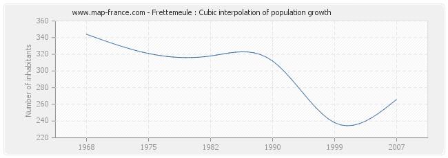Frettemeule : Cubic interpolation of population growth