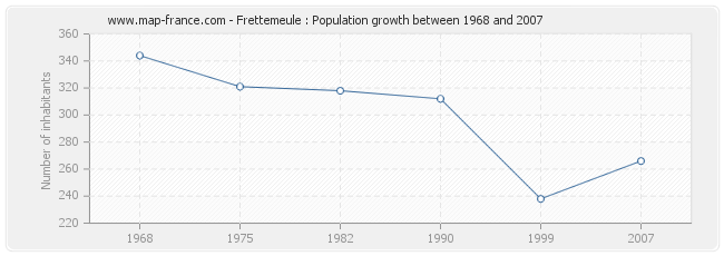 Population Frettemeule
