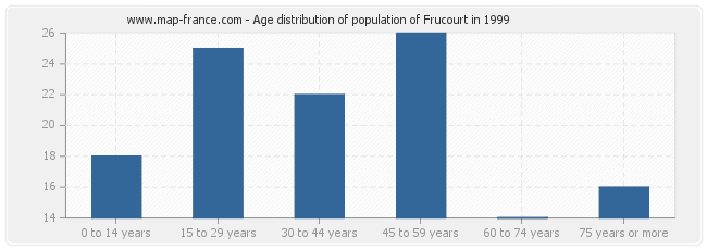 Age distribution of population of Frucourt in 1999