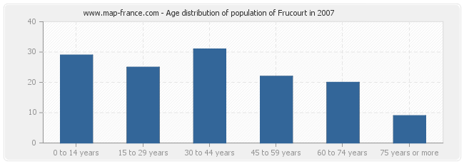 Age distribution of population of Frucourt in 2007