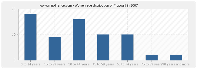 Women age distribution of Frucourt in 2007