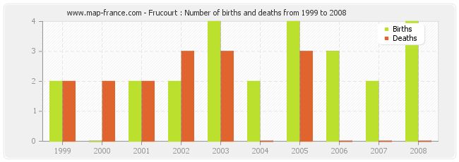 Frucourt : Number of births and deaths from 1999 to 2008