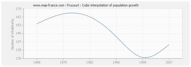 Frucourt : Cubic interpolation of population growth