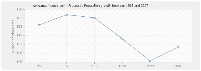 Population Frucourt