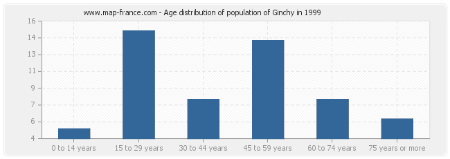 Age distribution of population of Ginchy in 1999