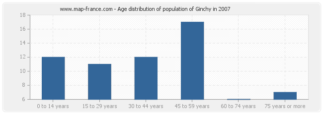 Age distribution of population of Ginchy in 2007