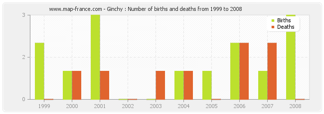 Ginchy : Number of births and deaths from 1999 to 2008