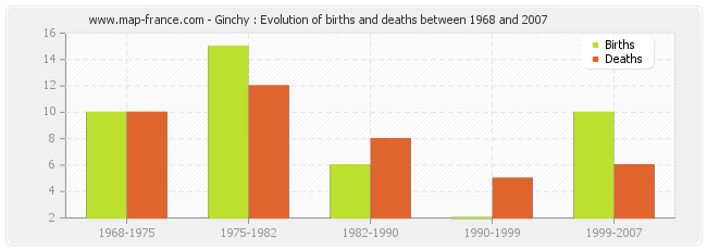Ginchy : Evolution of births and deaths between 1968 and 2007