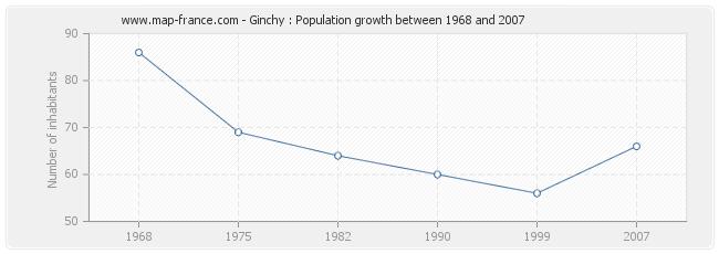 Population Ginchy