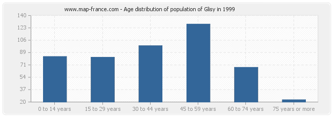 Age distribution of population of Glisy in 1999