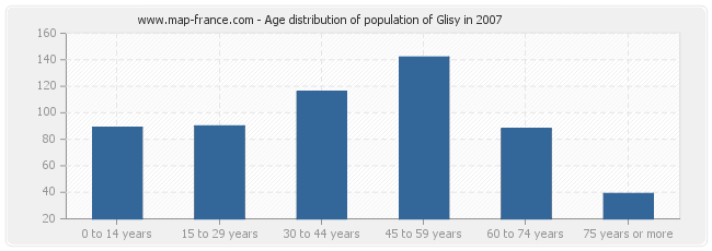 Age distribution of population of Glisy in 2007