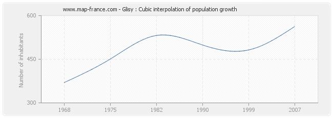 Glisy : Cubic interpolation of population growth