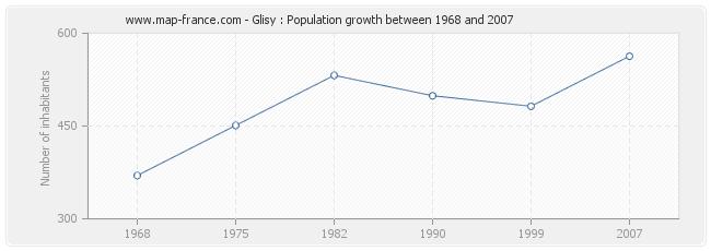 Population Glisy