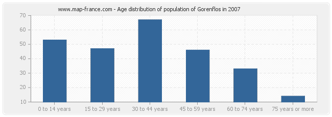 Age distribution of population of Gorenflos in 2007